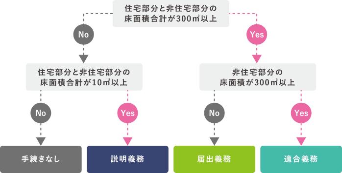 新築省エネ申請判定フロー